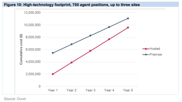 high tech footprint ovum