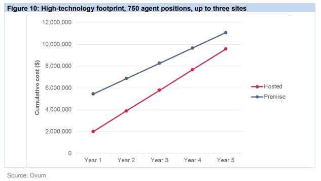 high tech footprint ovum
